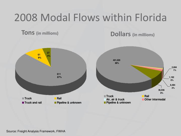 2008 Modal Flows within Florida