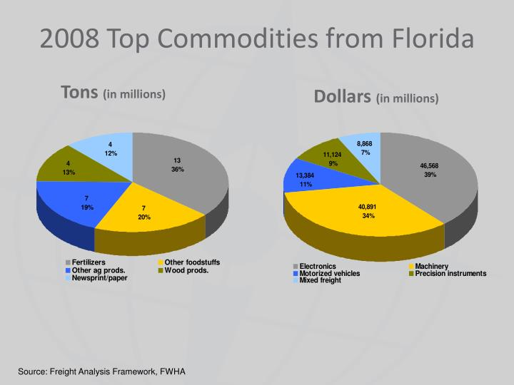 2008 Top Commodities from Florida