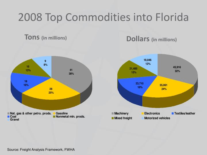 2008 Top Commodities into Florida