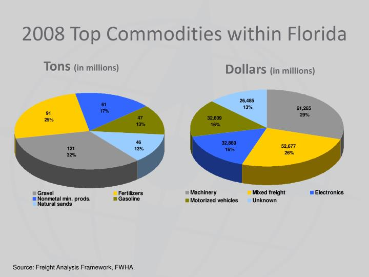2008 Top Commodities within Florida