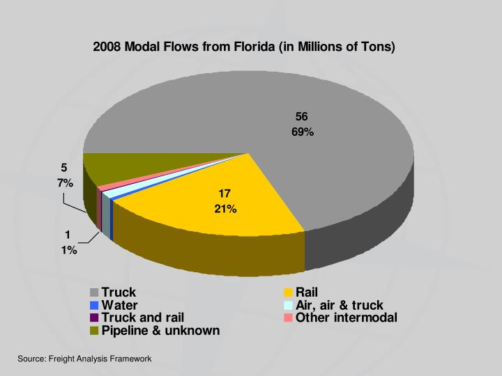 Source: Freight Analysis Framework
