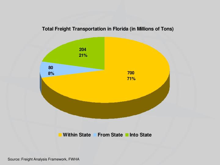 Source: Freight Analysis Framework, FWHA