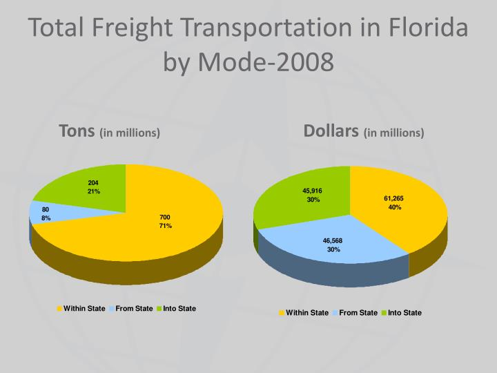 Total Freight Transportation in Florida by Mode-2008