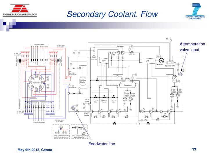 Secondary Coolant. Flow