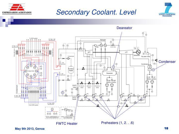 Secondary Coolant. Level