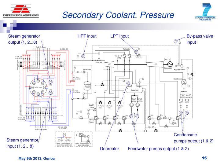 Secondary Coolant. Pressure