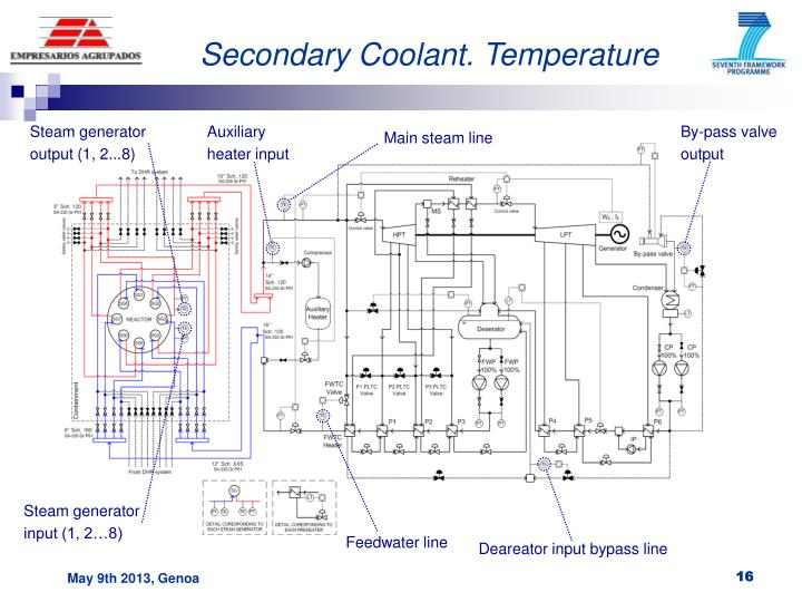 Secondary Coolant. Temperature