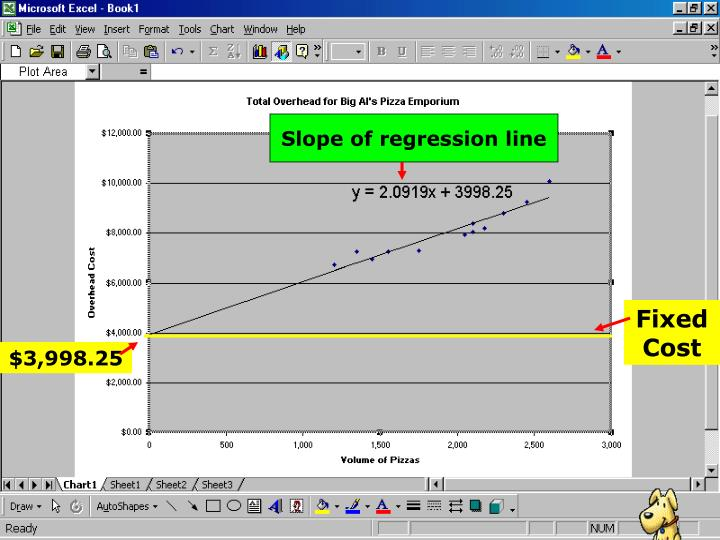 Slope of regression line