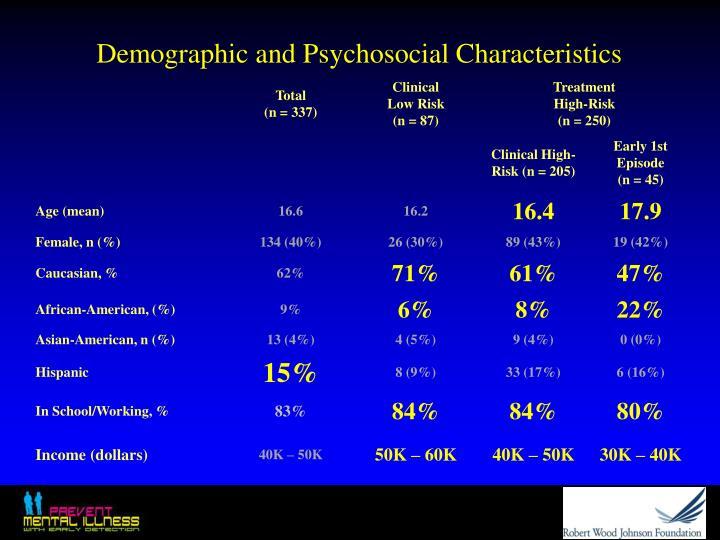 Demographic and Psychosocial Characteristics