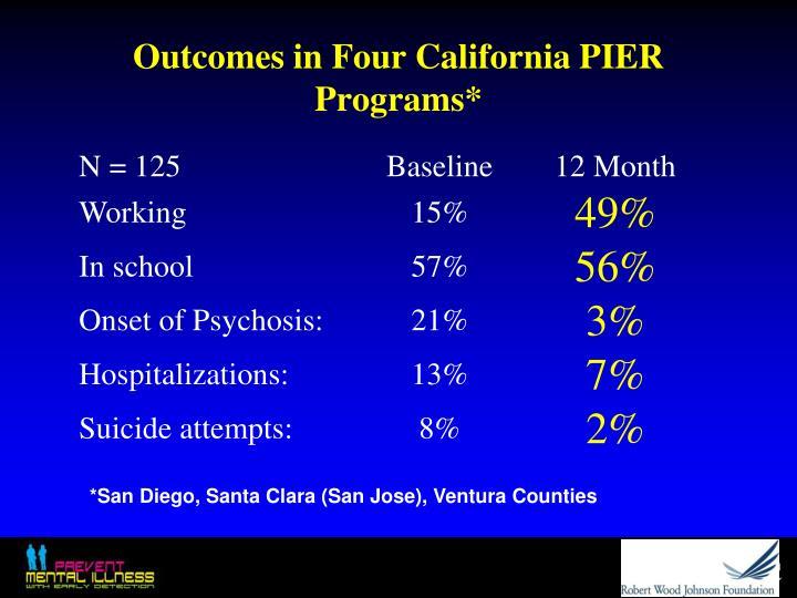 Outcomes in Four California PIER Programs*