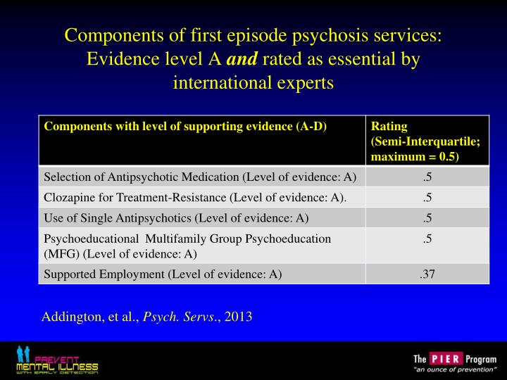 Components of first episode psychosis services: