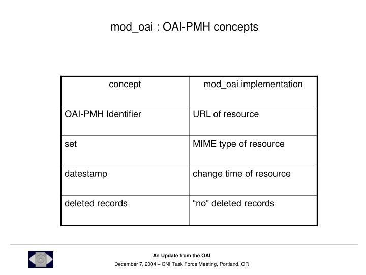 mod_oai : OAI-PMH concepts