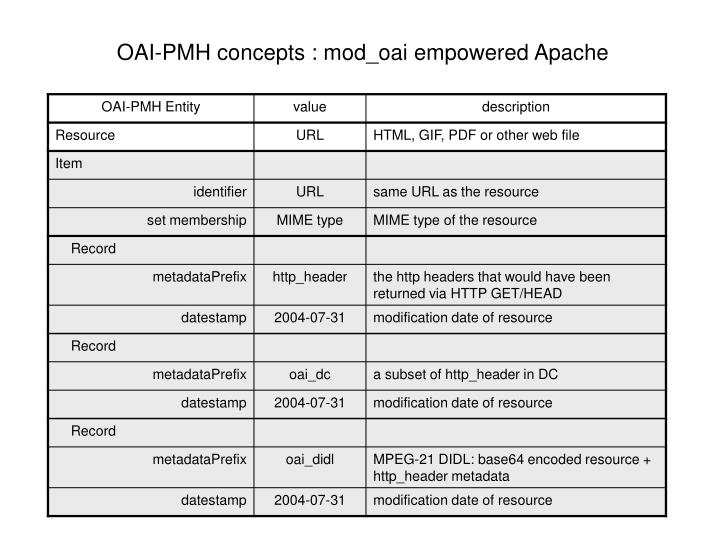 OAI-PMH concepts : mod_oai empowered Apache