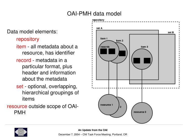 OAI-PMH data model