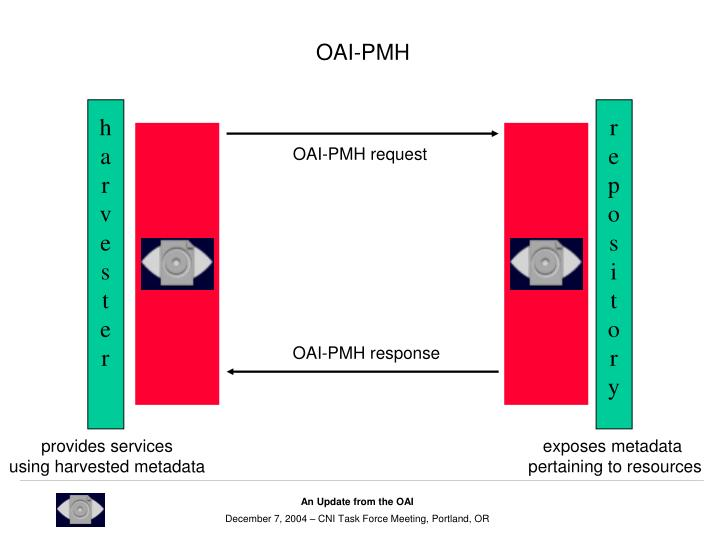 OAI-PMH request
