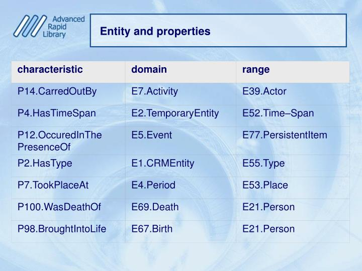 Entity and properties
