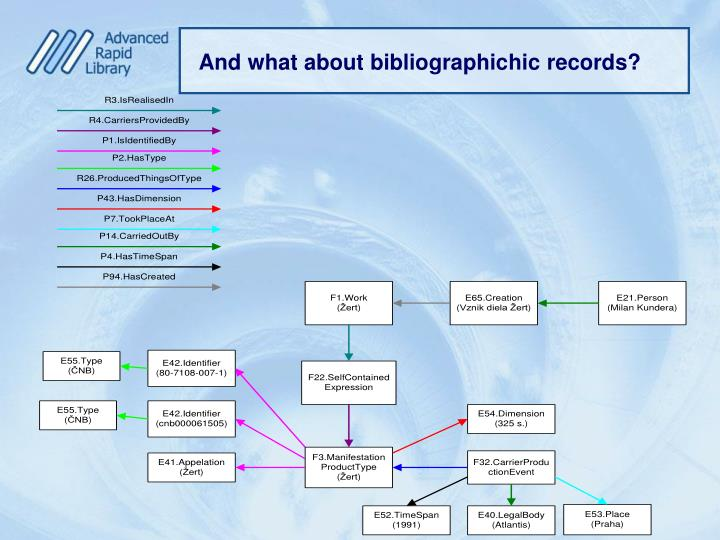 And what about bibliographic