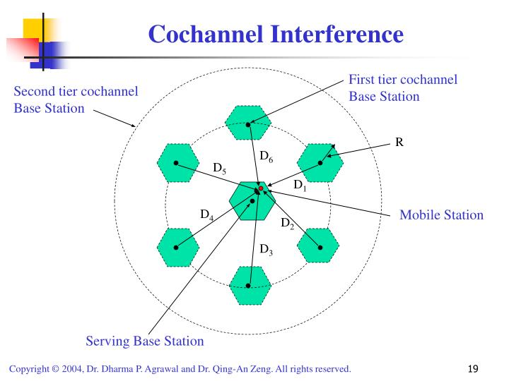 Cochannel Interference