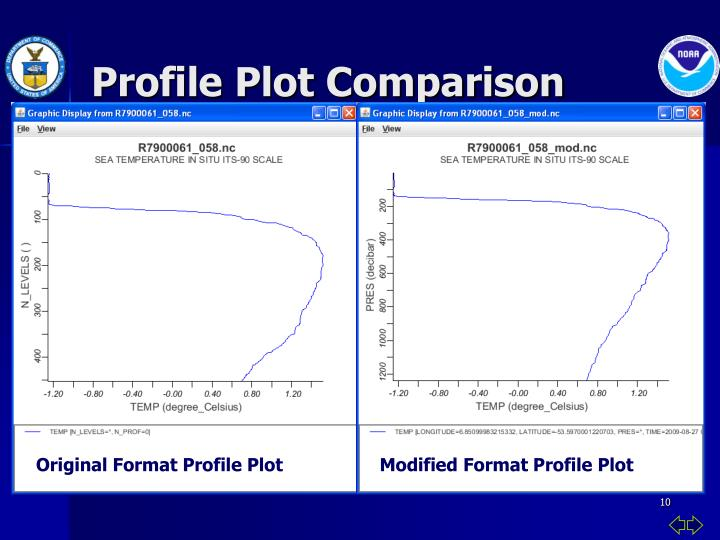 Profile Plot Comparison