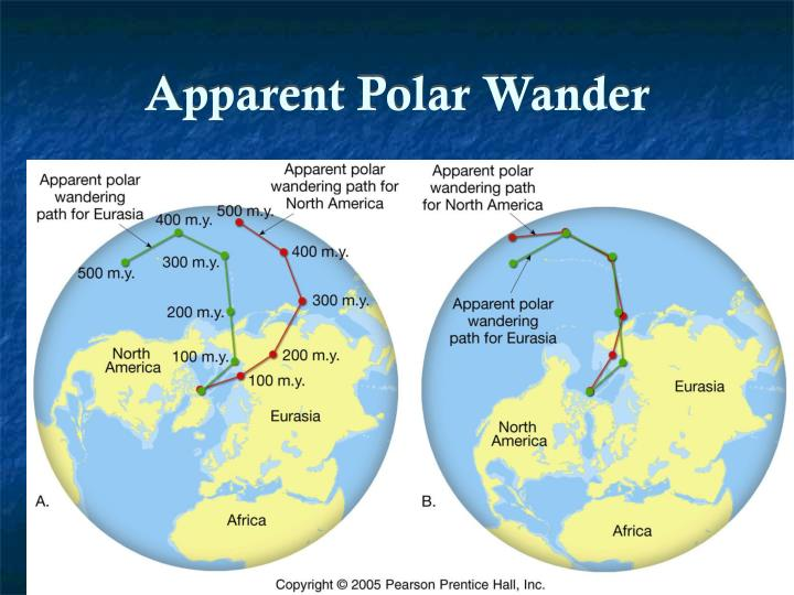 Apparent Polar Wander