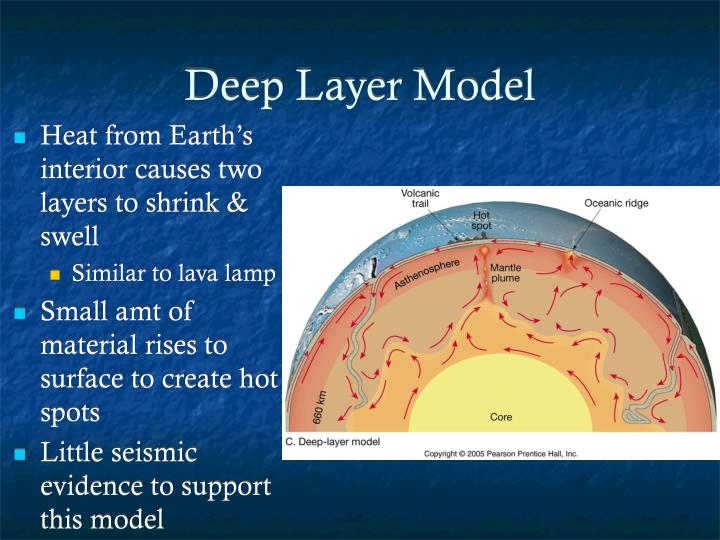 Deep Layer Model