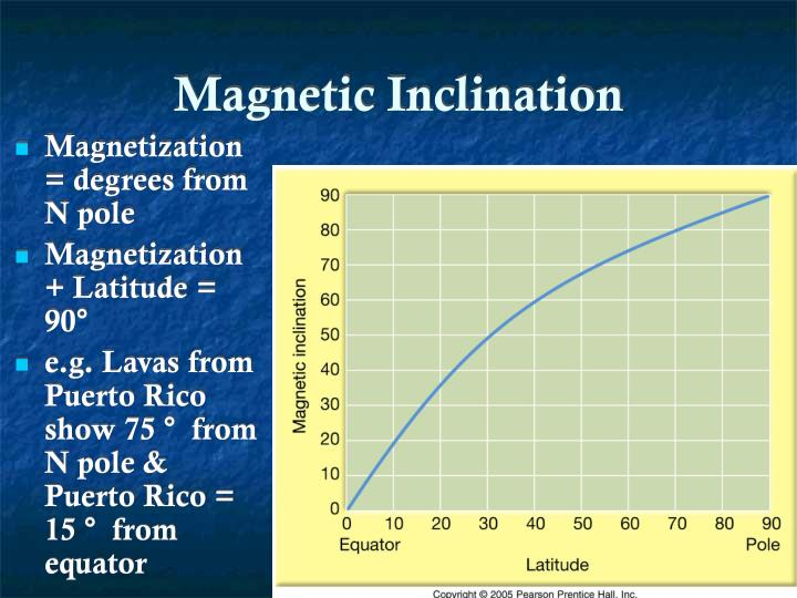 Magnetization = degrees from N pole