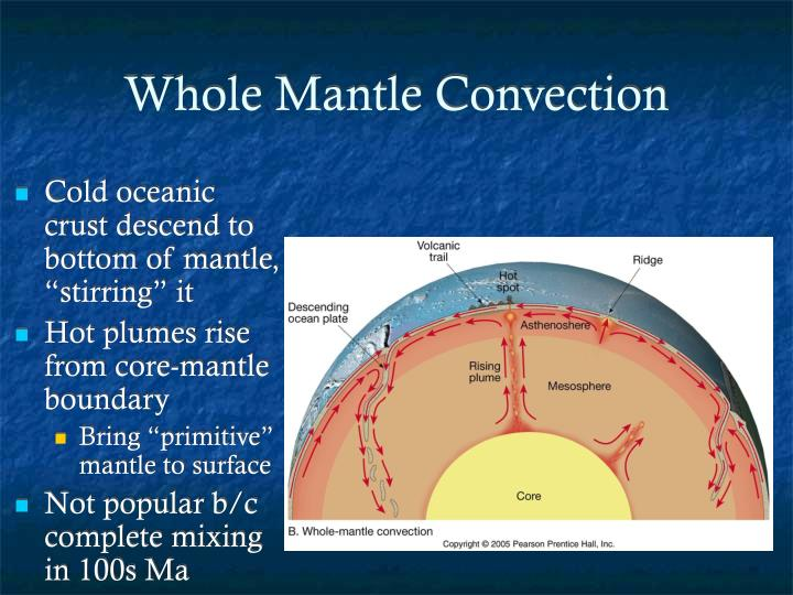 Whole Mantle Convection
