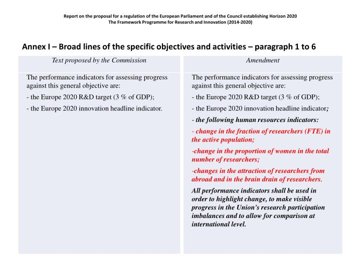 Report on the proposal for a regulation of the European Parliament and of the Council establishing Horizon 2020