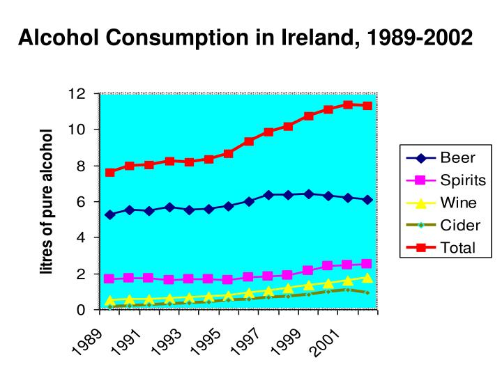 Alcohol Consumption in Ireland, 1989-2002
