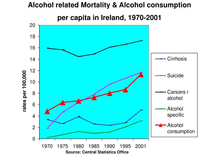 Alcohol related Mortality & Alcohol consumption