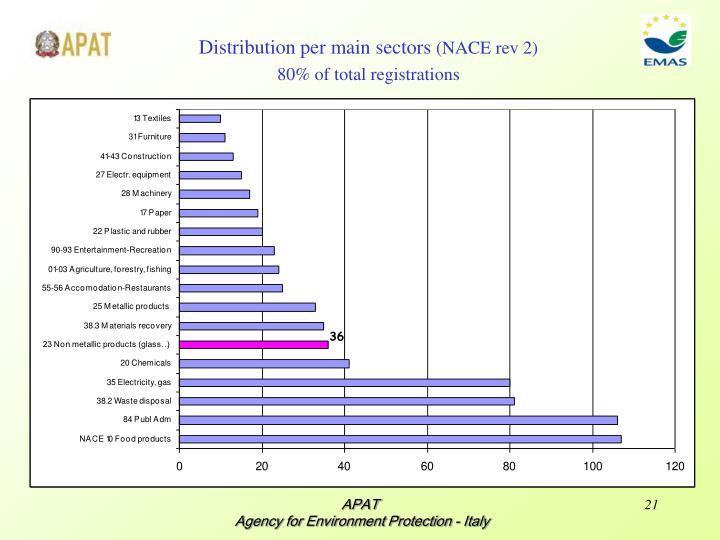 Distribution per main sectors