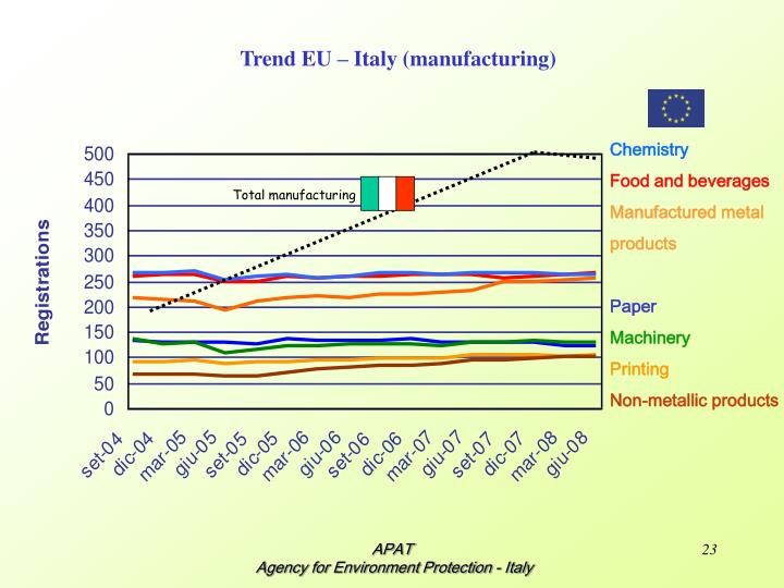 Trend EU – Italy (manufacturing)