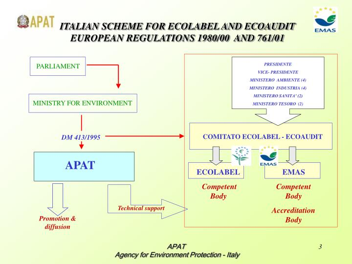 ITALIAN SCHEME FOR ECOLABEL AND ECOAUDIT