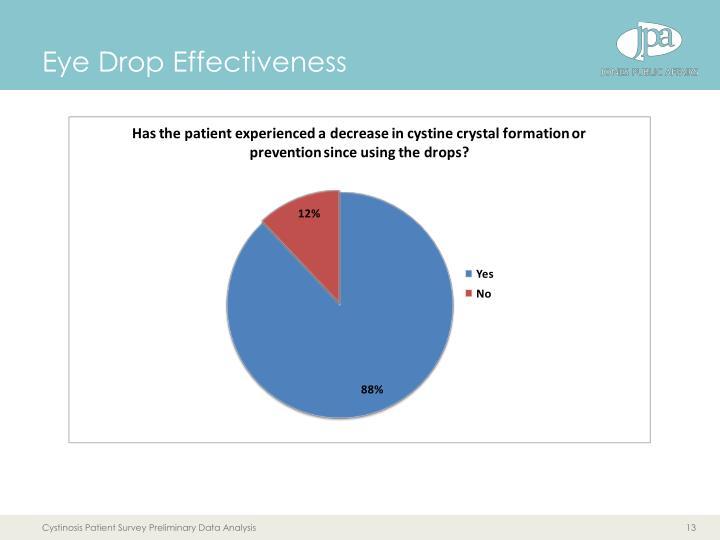 Eye Drop Effectiveness