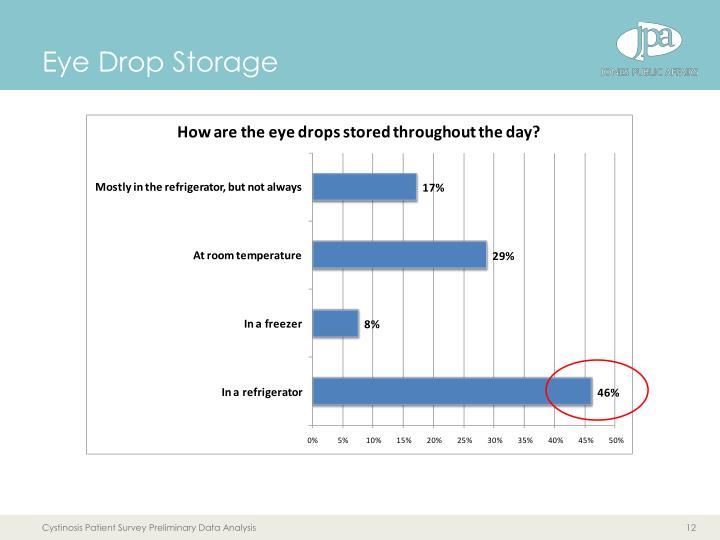 Eye Drop Storage