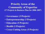 priority areas of the community of expertise 17 projects in business plan for 2006 2007