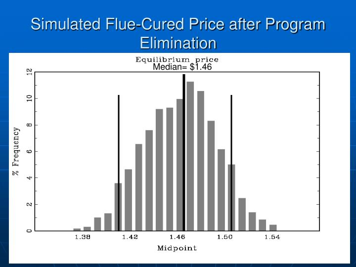 Simulated Flue-Cured Price after Program Elimination