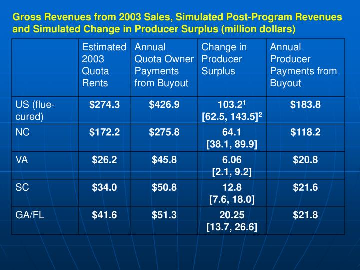 Gross Revenues from 2003 Sales, Simulated Post-Program Revenues