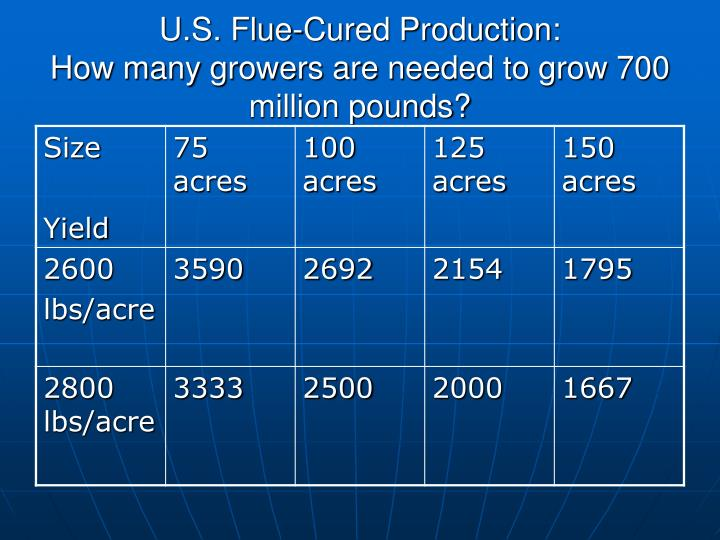 U.S. Flue-Cured Production: