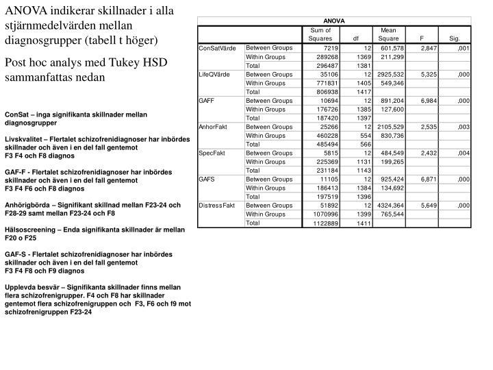 ANOVA indikerar skillnader i alla stjärnmedelvärden mellan diagnosgrupper (tabell t höger)