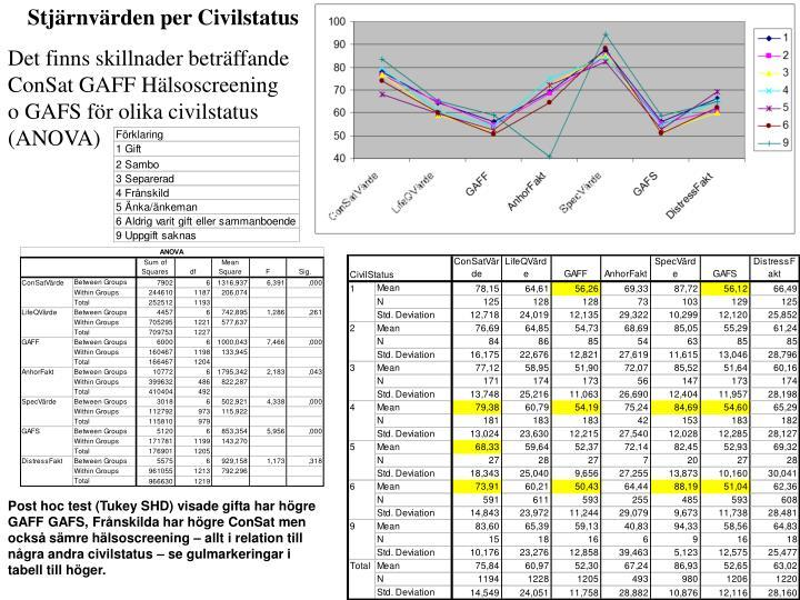 Stjärnvärden per Civilstatus
