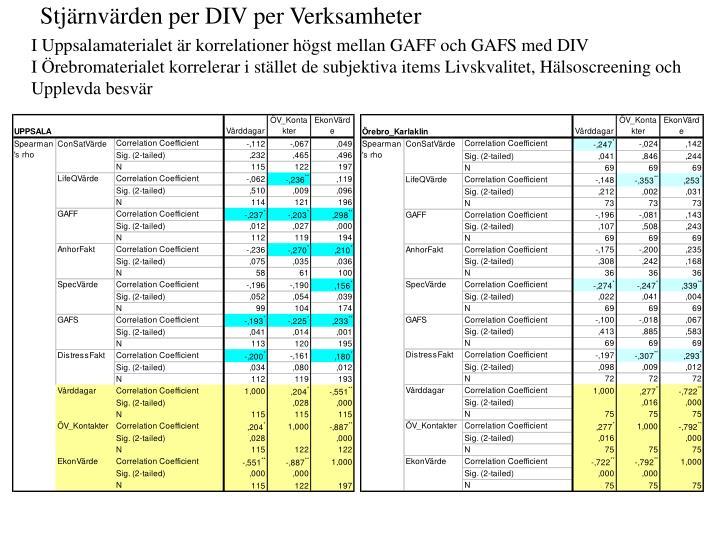 Stjärnvärden per DIV per Verksamheter