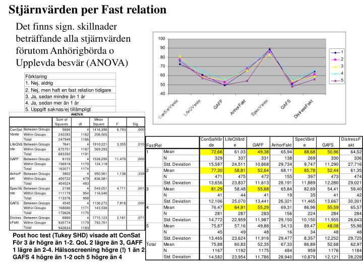 Stjärnvärden per Fast relation