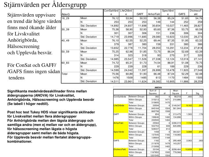 Stjärnvärden per Åldersgrupp