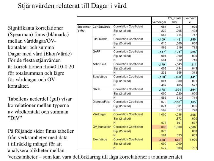 Stjärnvärden relaterat till Dagar i vård