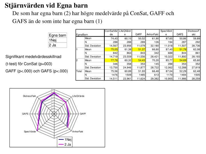 Stjärnvärden vid Egna barn