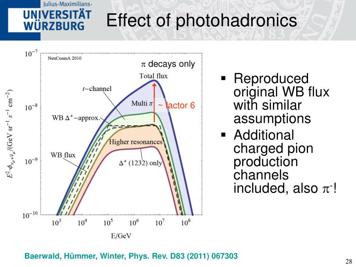 Effect of photohadronics