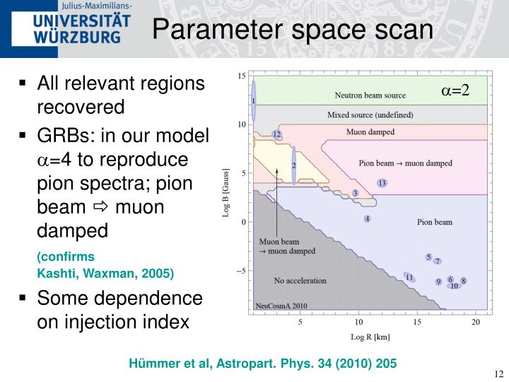 Parameter space scan