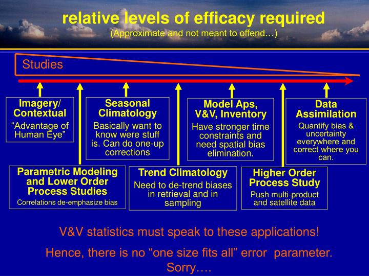 relative levels of efficacy required