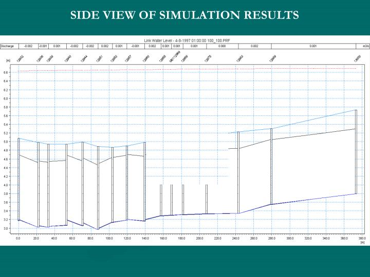 SIDE VIEW OF SIMULATION RESULTS
